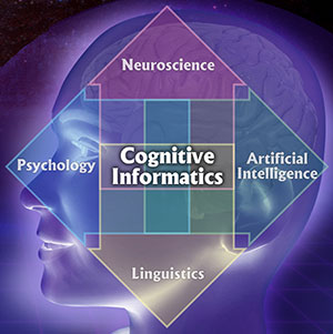 describe the cognitive and non cognitive abilities relating to emotional intelligence Cognitive ability tests assess abilities involved in thinking (eg, reasoning, perception, memory, verbal and mathematical ability, and problem solving) such tests pose questions designed to estimate applicants' potential to use mental processes to solve work-related problems or to acquire new job knowledge.